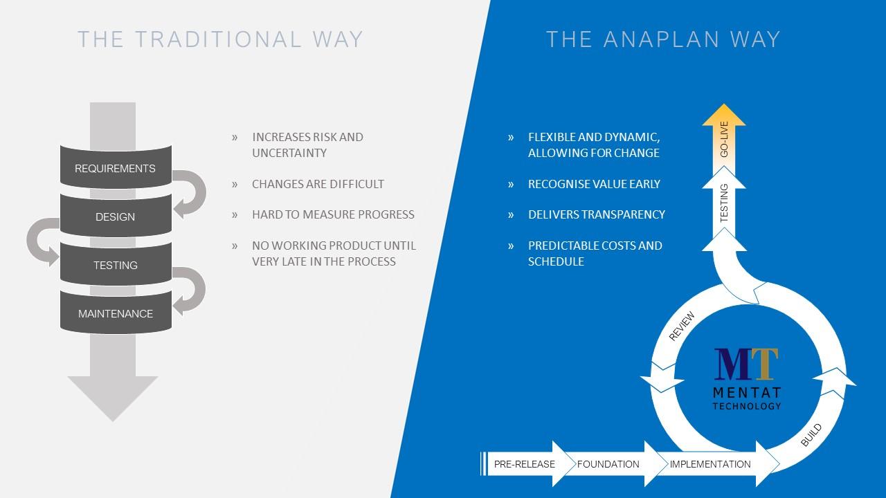 Traditional vs Anaplan Way